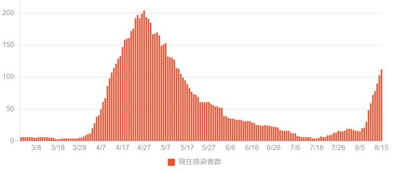 【石川県/金沢市】新型コロナウイルス最新感染情報4